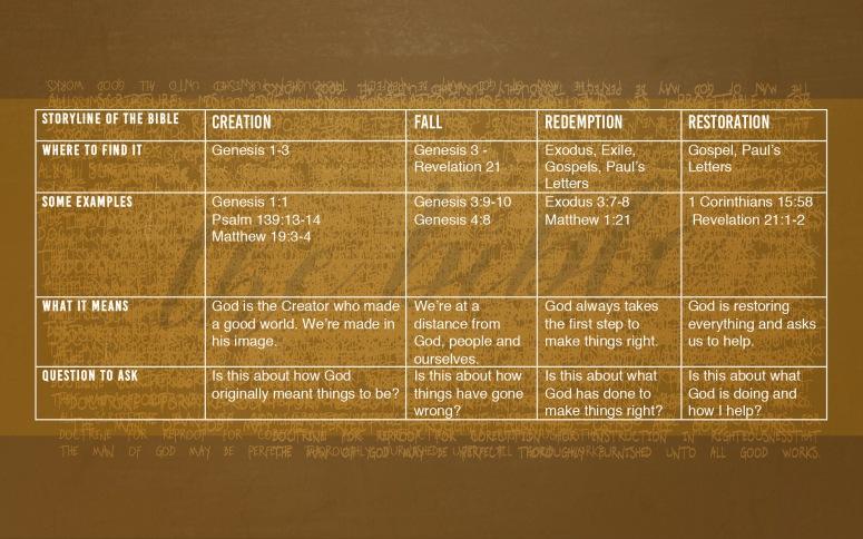 Bible_Text_chart